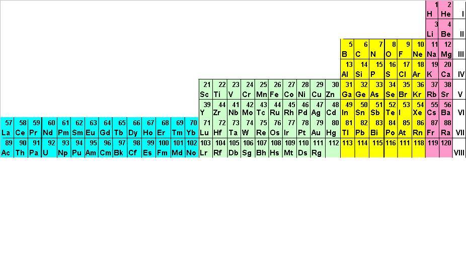 и таблица б группы а менделеева